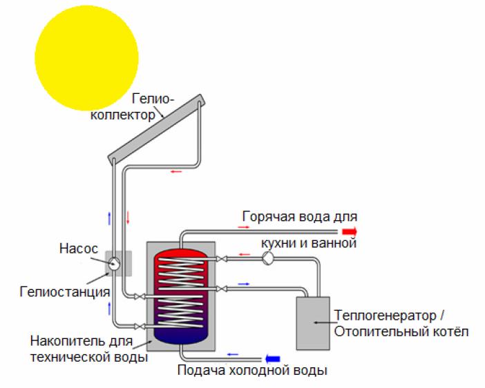 Принципиальная схема тепловой солнечной установки