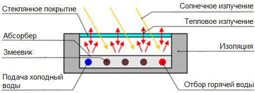 Схема конструкции плоского коллектора