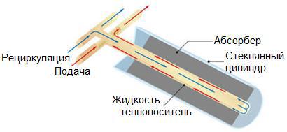 Эскиз коллектора с вакуумными трубками