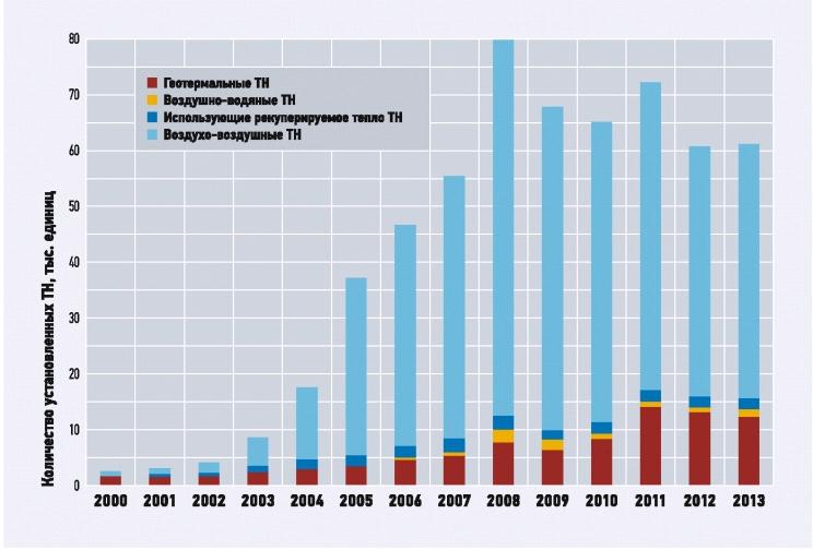 Прирост продаж тепловых насосов