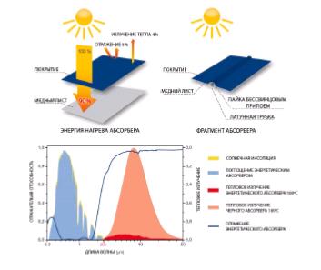 теплосъем энергии с абсорбера и улучшенную теплопередачу