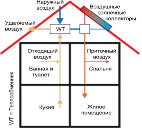 Схема солнечное воздушное отопление