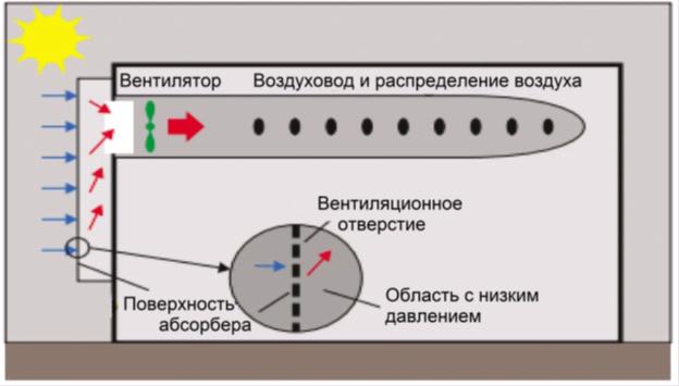 Схема Подогрев свежего воздуха в помещении