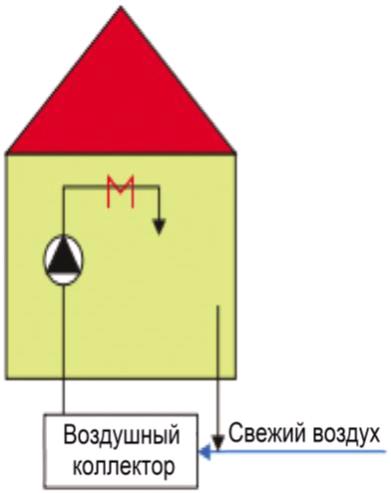 Схема Воздушное отопление рециркулированным воздухом