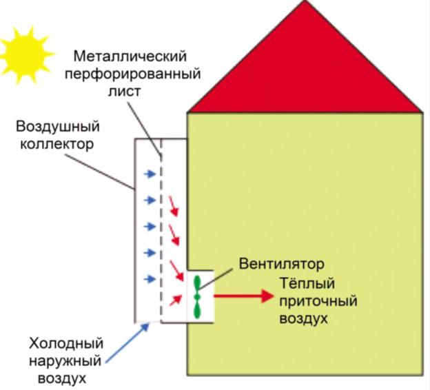 Схема Воздушный солнечный коллектор для вентиляции подвала
