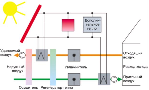 схема Солнечное охлаждение и солнечное кондиционирование