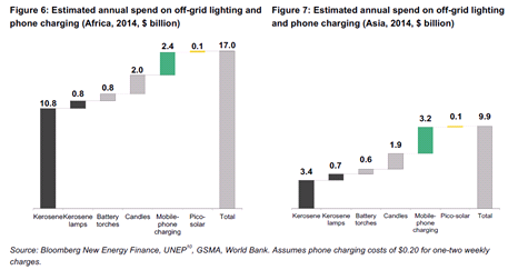 солнечный рынок вырос практически с нуля до 700 млн долларов