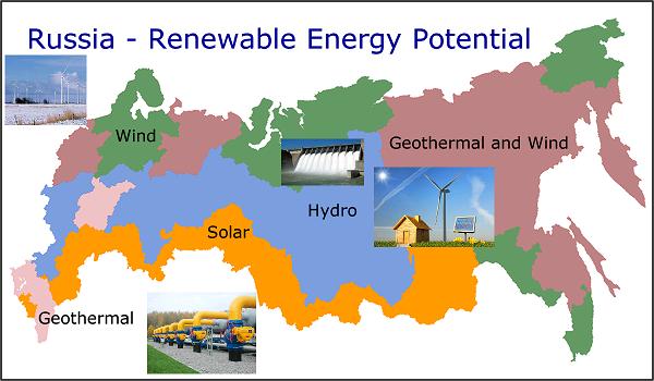 Росиия возобновляемые источники энергии