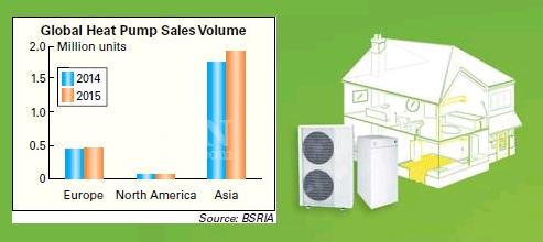 Мировой рынок тепловых насосов 2015