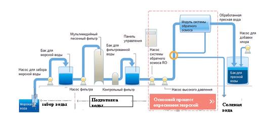 Схема системы очистки воды