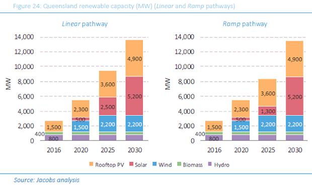 4900 МВт дадут солнечные модули.