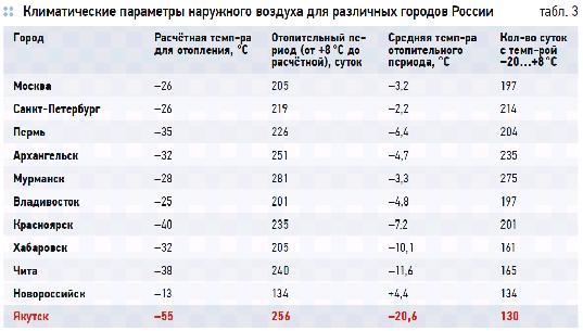 отопления здания с помощью воздушного теплового насоса для города с самым экстремальным климатом в России