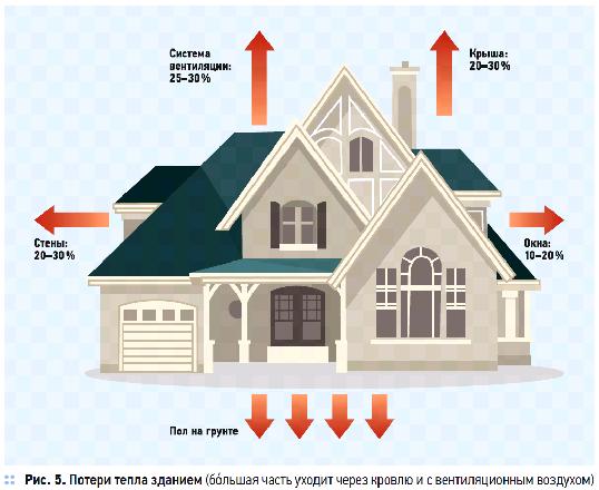 В любой мороз само здание является источником от 50 до 70 проц требуемого количества тепла
