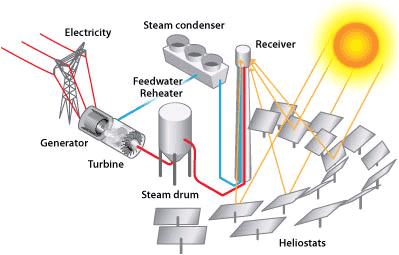 концентрация солнечной энергии