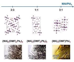 Кристаллические структуры кристаллических сольватов
