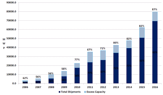 Коммерческая емкость солнечных батарей на 2006-2016