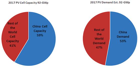 Емкость солнечных батарей и оценка спроса на 2017 год