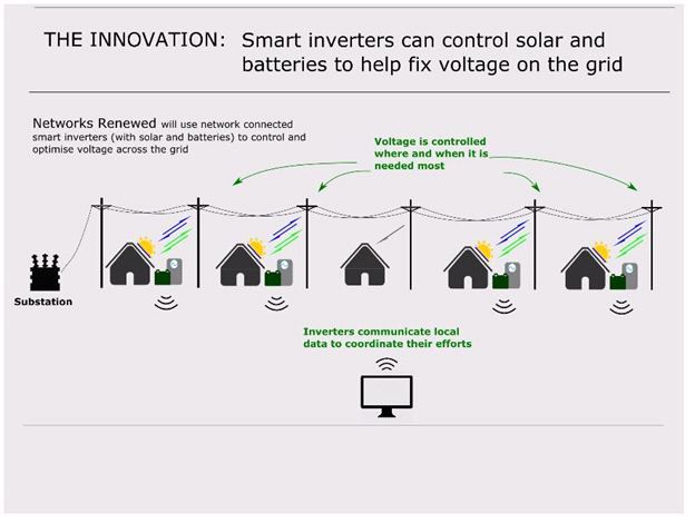 Солнечная энергия регулирует напряжение электрической сети