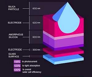 эффективность солнечных элементов