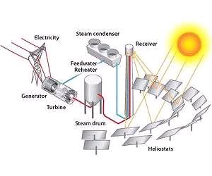 конфигурация солнечной электростанции