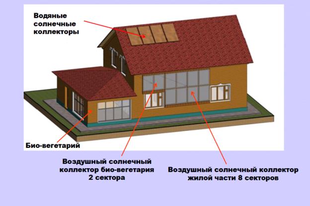 уникальный экодом для побережья Байкала