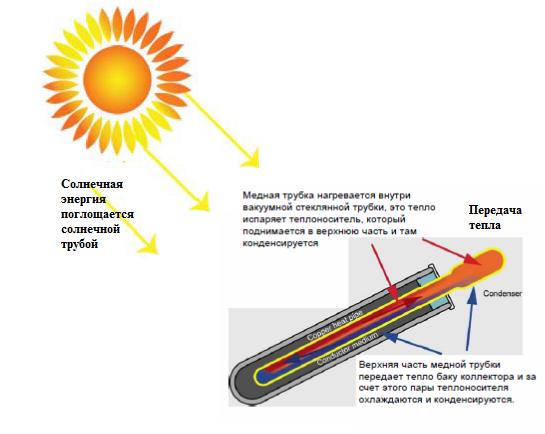 Солнечная энергия поглощается солнечной трубкой