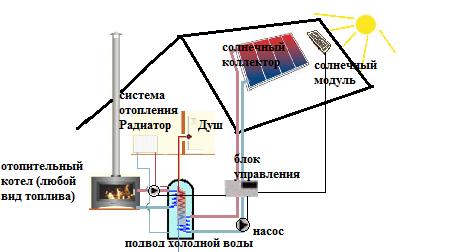 Схема системы солнечного отопления