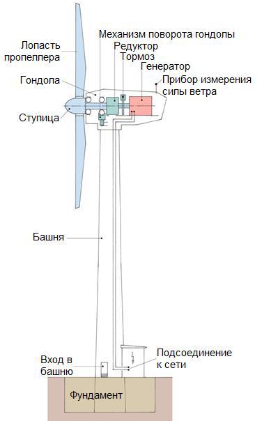 Схема ветросиловой установки