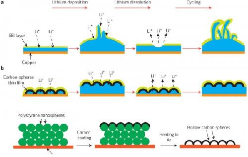 литий ионная аккумуляторная батарея
