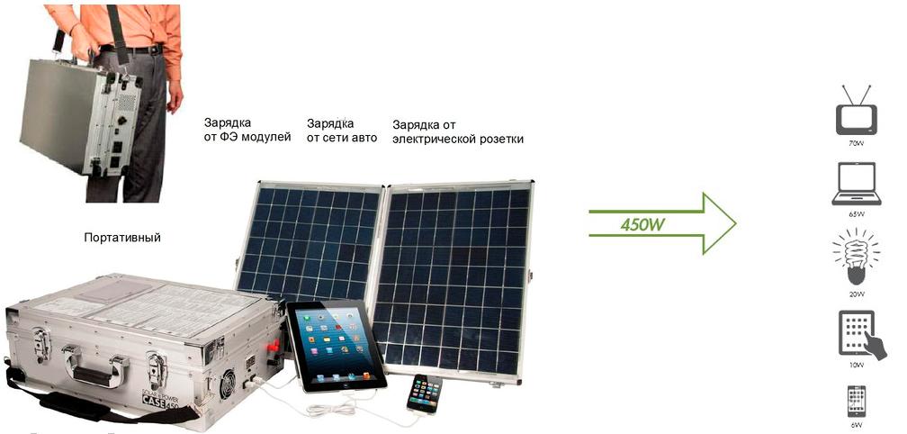 Переносной генератор солнечной энергии